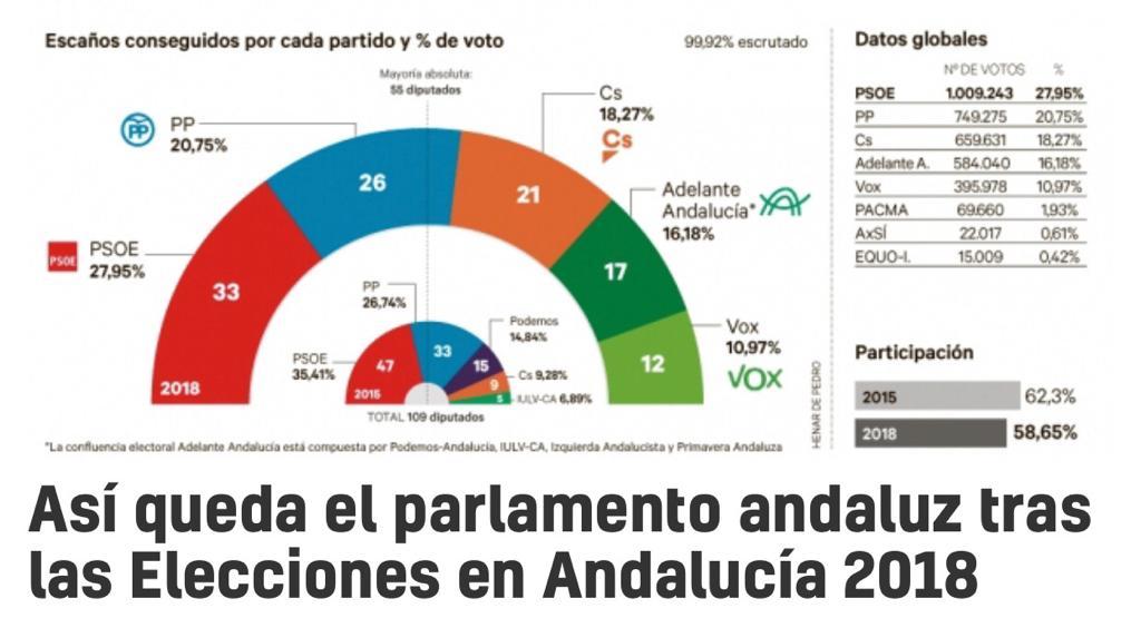 elecciones andaluzas resultados